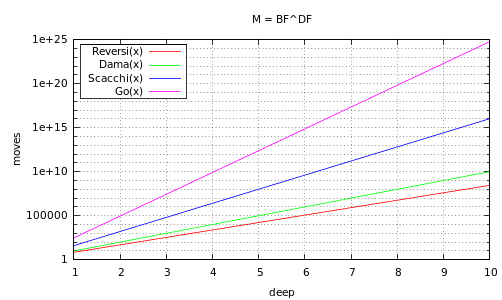 M=BF^DF